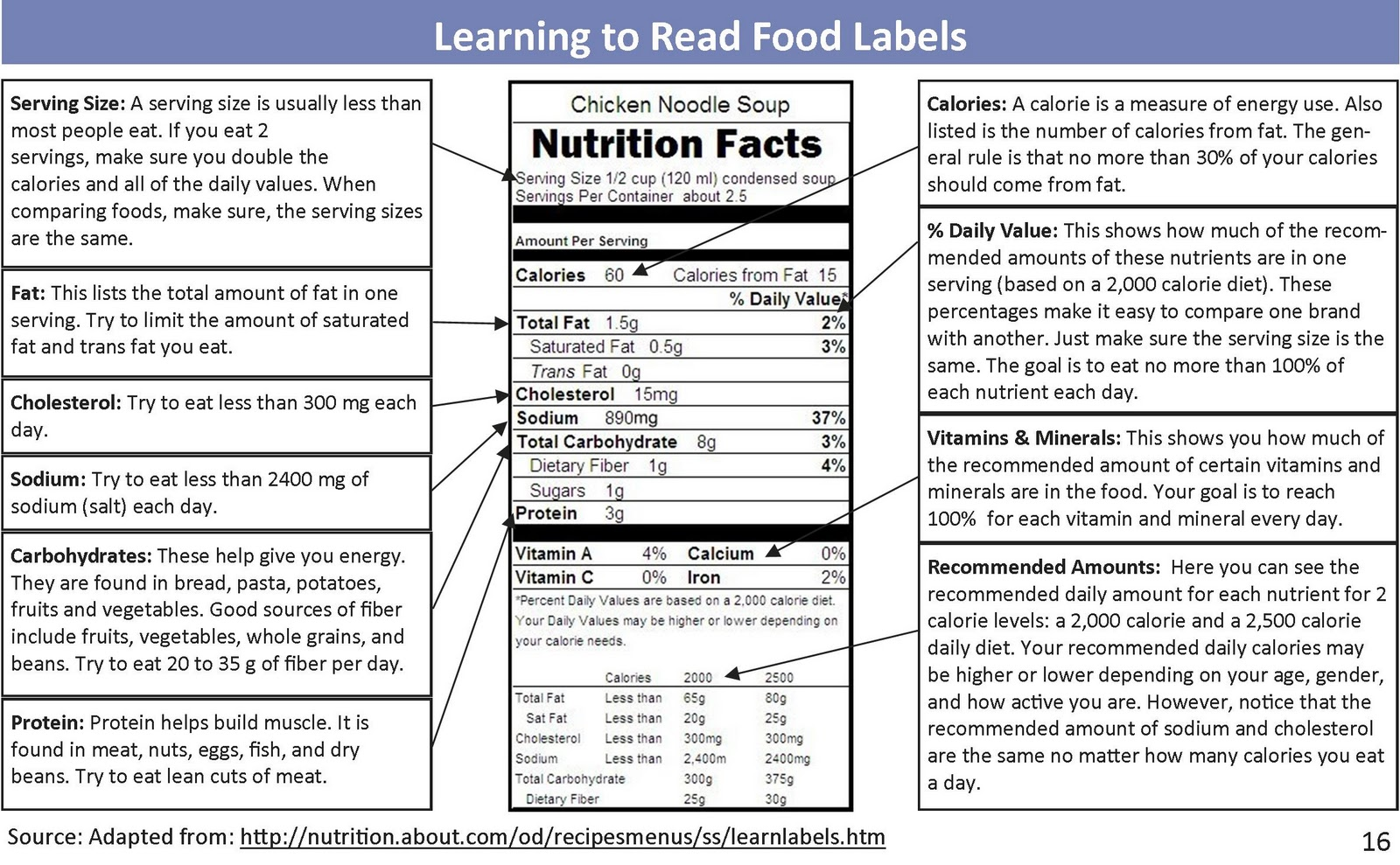 Buyer Beware: Food Labels Do Not Mean a Food Is Healthy!